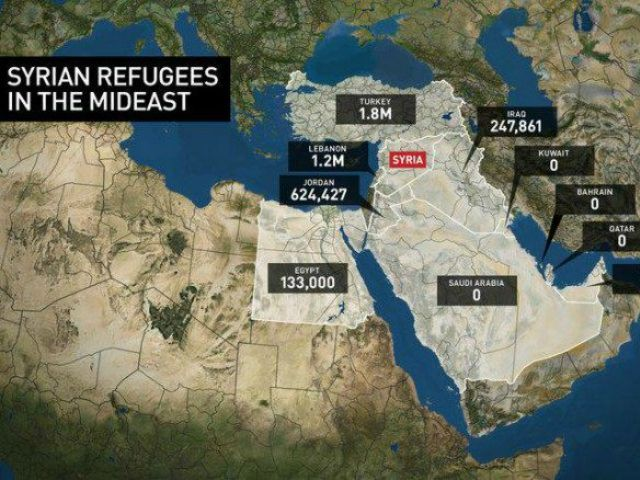 11/20/15 Five of the wealthiest muslim nations Refuse To Take A SINGLE Refugee, This is WHY.- arguing that doing so would open them up to the risk of terrorism. Lebanon, which has 1.1 million Syrian refugees, shut her borders to the Syrians in June of last year. …