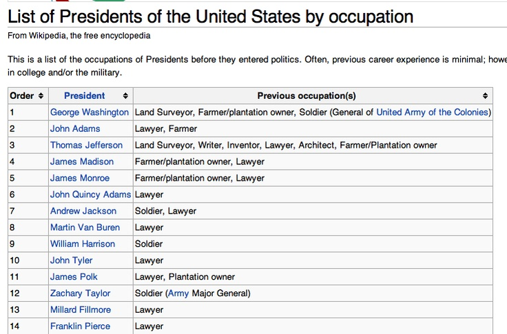 list of Presidents of the US by occupation  http://en.wikipedia.org/wiki/List_of_Presidents_of_the_United_States_by_occupation
