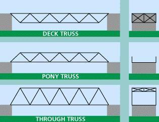 Schémas Des Ponts En Poutres En Treillis Quot Deck Pony Et Through Qu