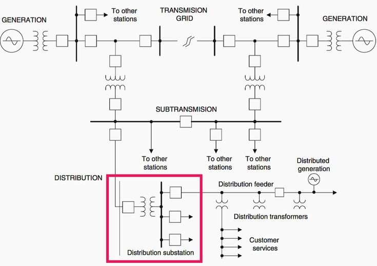 Distribution Transformer Single Line Diagram Download Wiring