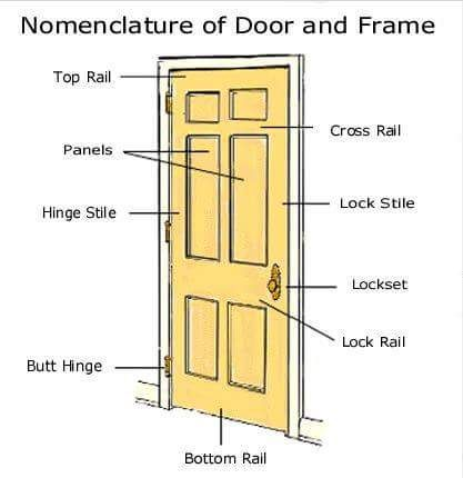 Basic Knowledge about Doors and Windows Dimensions - Best online Engineering resource! Visual DictionaryKnowledge