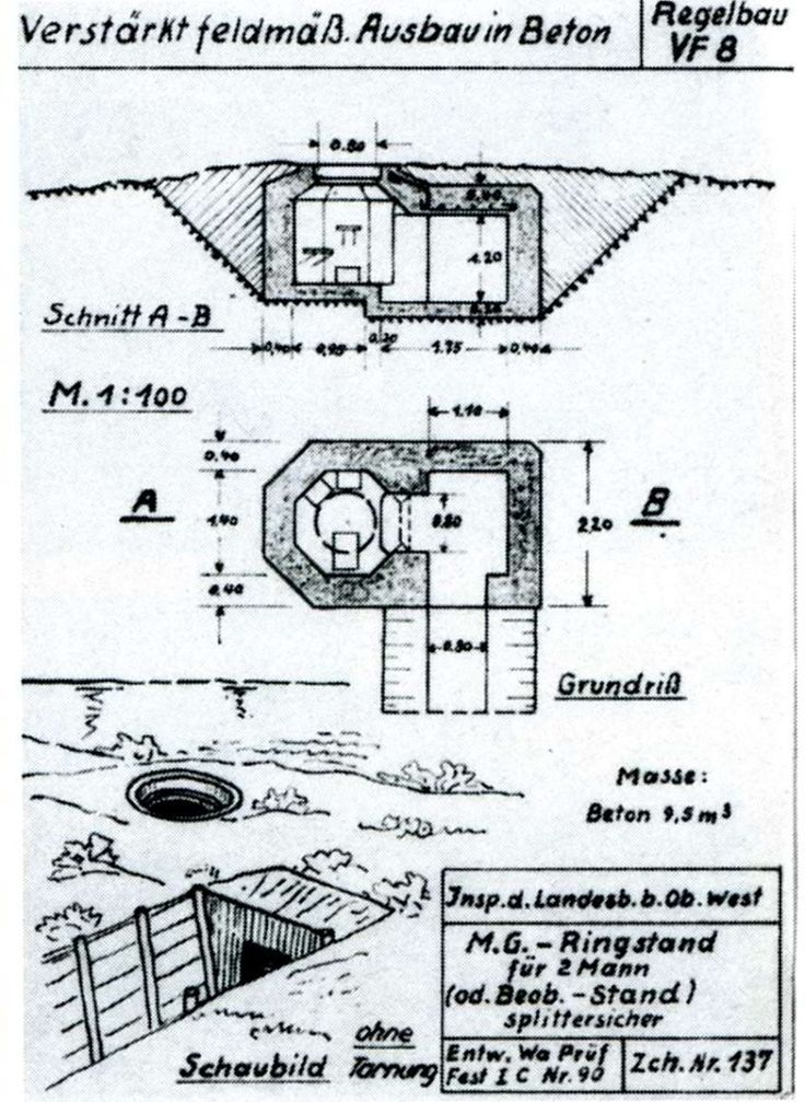 Tobruk machine gun emplacements - Too Fat Lardies