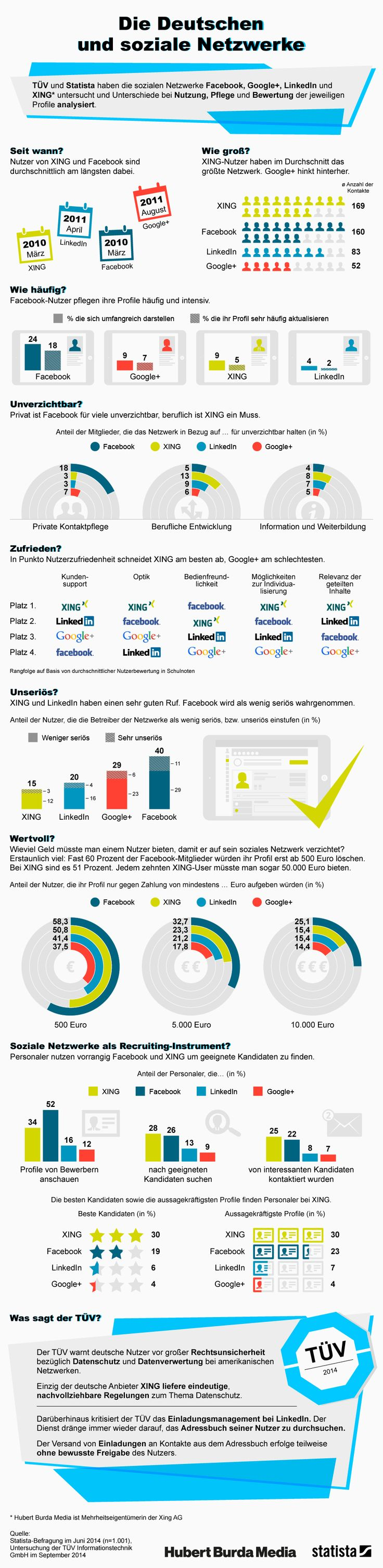 Burda-Studiehttp://ethority.de/weblog/2014/11/03/wie-viel-ist-dem-deutschen-sein-facebook-oder-xing-account-wert/