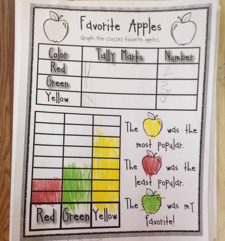 Apple Taste Test. We did an apple taste test with green, red and yellow apples. Then we collected information about what apple each child liked the best.