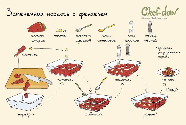 Запеченная морковь с фенхелем - chefdaw