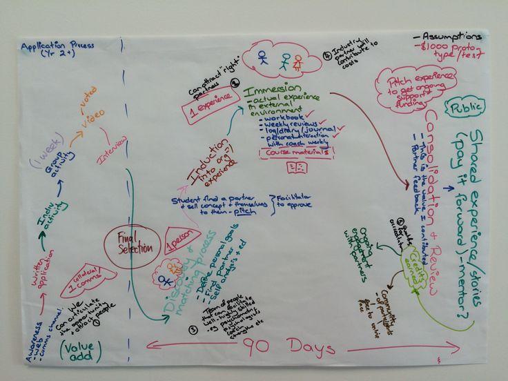 Journey Map - Purposeful Discomfort idea