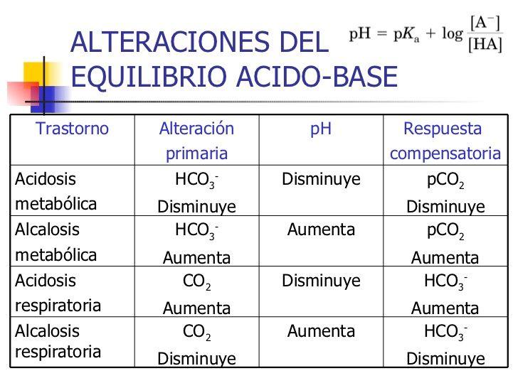 alteraciones de las distintas alteraciones acido base