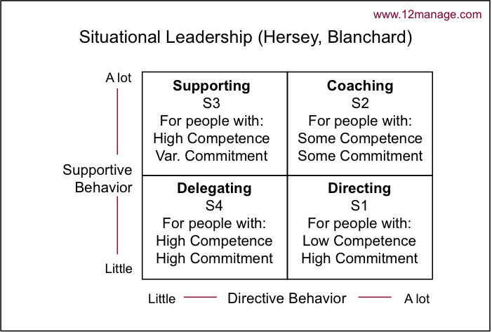 Situational Leadership - Knowledge Center
