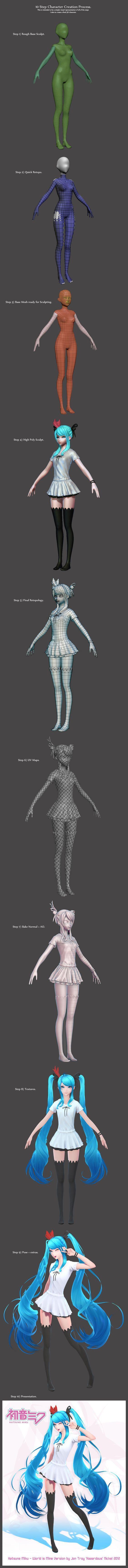 3D Character Creation #3dcharacter