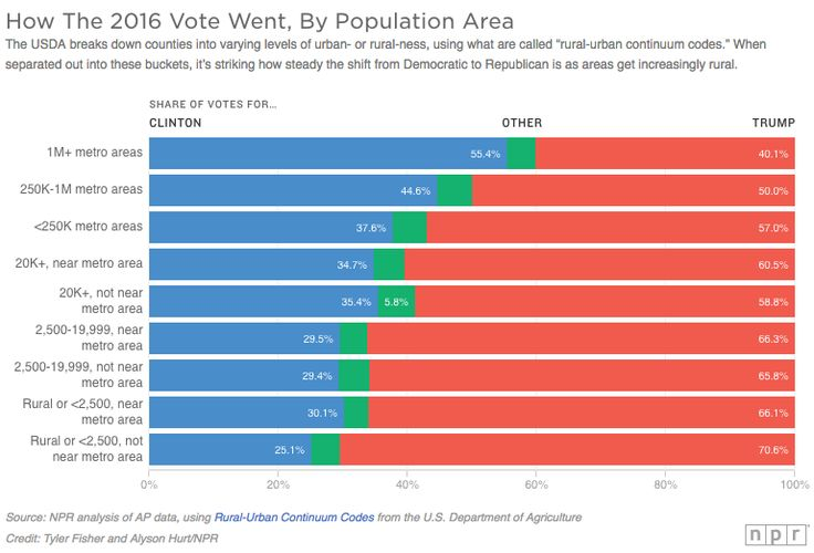"""How the 2016 Vote Went, By Population Area  The USDA breaks down counties into varying levels of urban- or rural-ness, using what are called """"rural-urban continuum codes."""" When separated out into these buckets, it's striking how steady the shift from Democratic to Republican is as areas get increasingly rural.  Source: NPR analysis of AP data"""