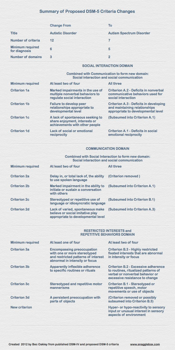 Dsm iv criteria for asd changes summary png 750 215 1 500 pixels