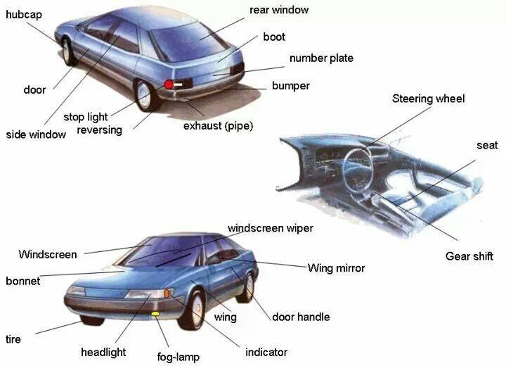 partes del coche aprender ingl s pinterest. Black Bedroom Furniture Sets. Home Design Ideas