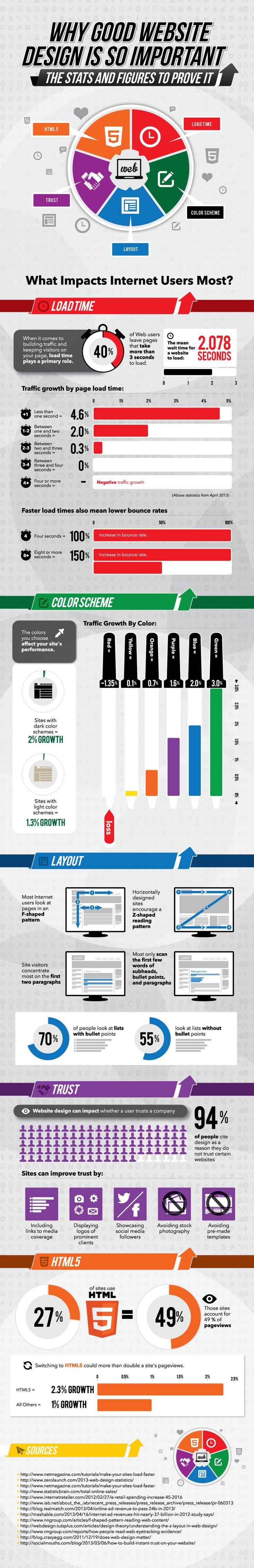 15 Popular Infographics for Web Design