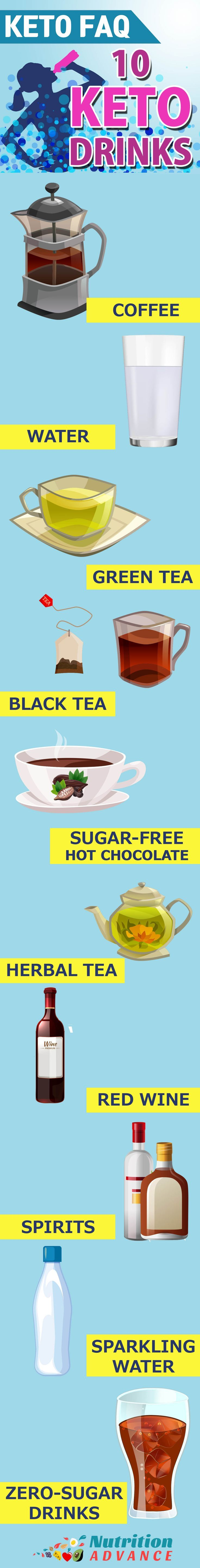 What Drinks Are Keto? This infographic shows 10 of the best low carb drinks suitable for a ketogenic diet including coffee, water, green tea, black tea, sugar-free hot chocolate, herbal tea, red wine, spirits, sparkling water and zero-sugar soft drinks. This is from the Keto FAQ article - to read more about keto drinks and see many more frequently asked questions on the keto diet, see the full article at: http://nutritionadvance.com/low-carb/keto
