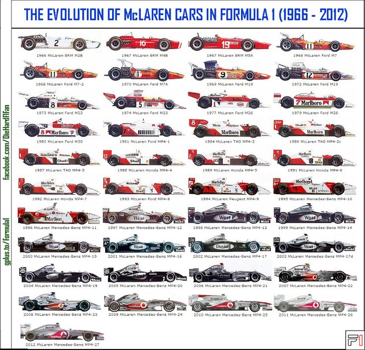 Evolution Of Mclaren F1 Cars F 1 Pinterest Formula