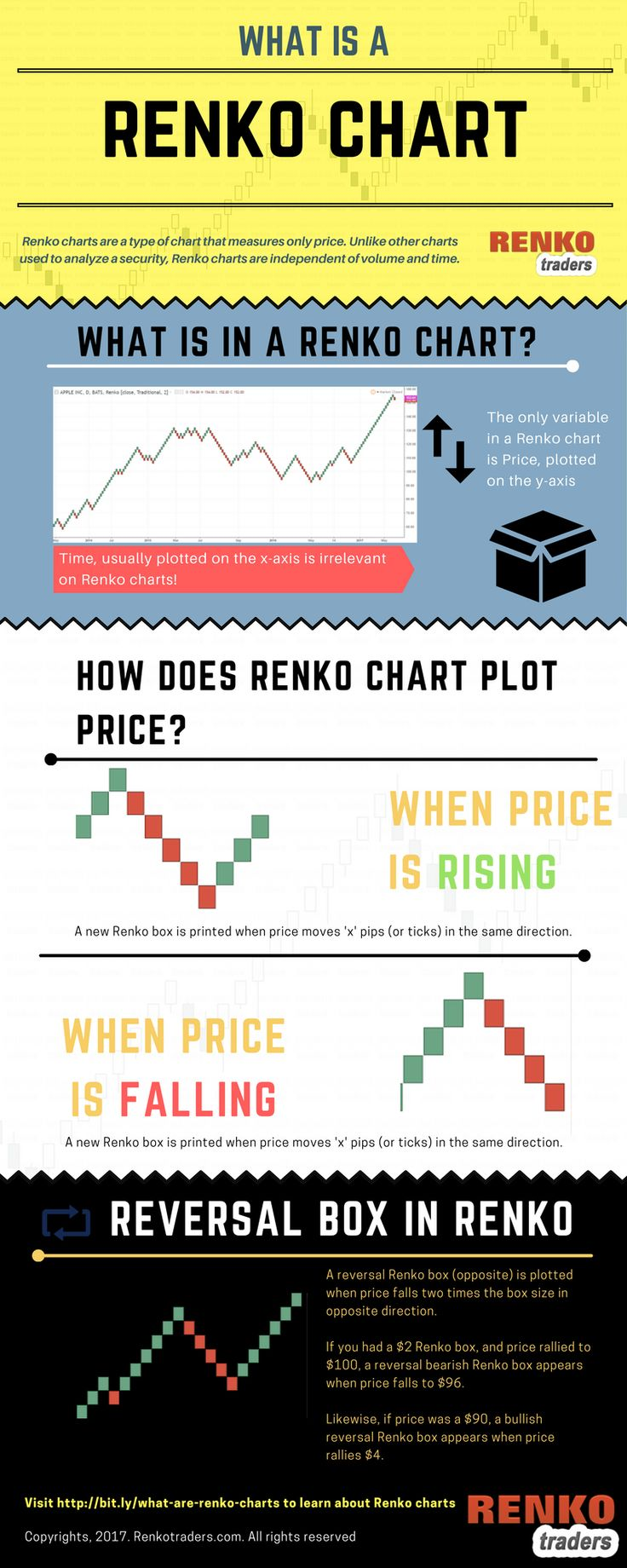 8 Best Etc Images On Pinterest Infographic Interesting Facts And Sterling Lowvoltage Circuit Tester Pricefallscom What Is A Renko Chart Infographix Directory