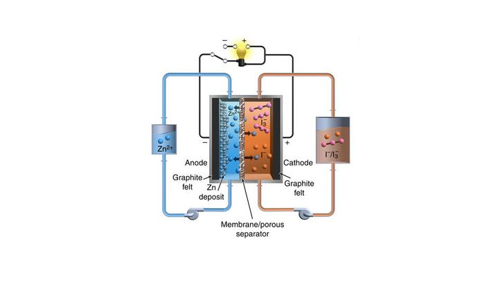 As with all flow batteries, energy is stored in two external tanks, which makes it easy to scale up battery capacity (Image: PNNL)