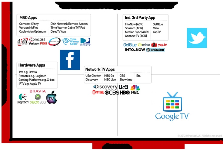 mapping social TV applications
