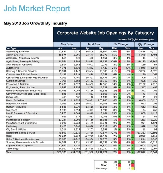 job search by industry