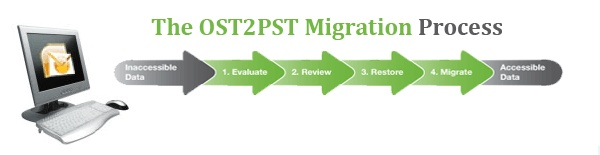 How to Convert OST to PST Outlook 2010- many times you are frustrated with exchange server due to any reasons like as Trojan attack, user account removal, hardware software failure in this case Convert OST to PST Outlook 2010 easily recovers all OST data items then Convert OST file to PST file.