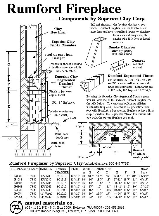 Mutual Materials Rumford Plan (segmented throat system with table of standard  sizes)