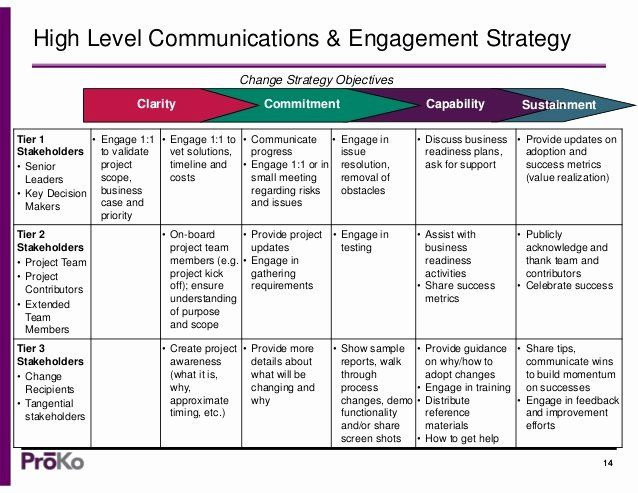 Internal Communications Plan Template Unique A Munication Strategy Template Change Management Communication Plan Template Communications Plan Change Management