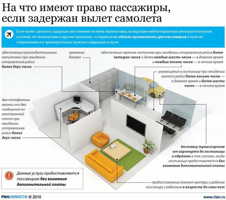 Права пассажиров при задержке авиарейса | РИА Новости