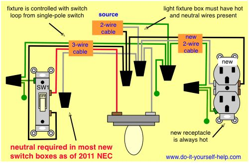 How to add an outlet from a light fixture circuit, and other home wiring projects.