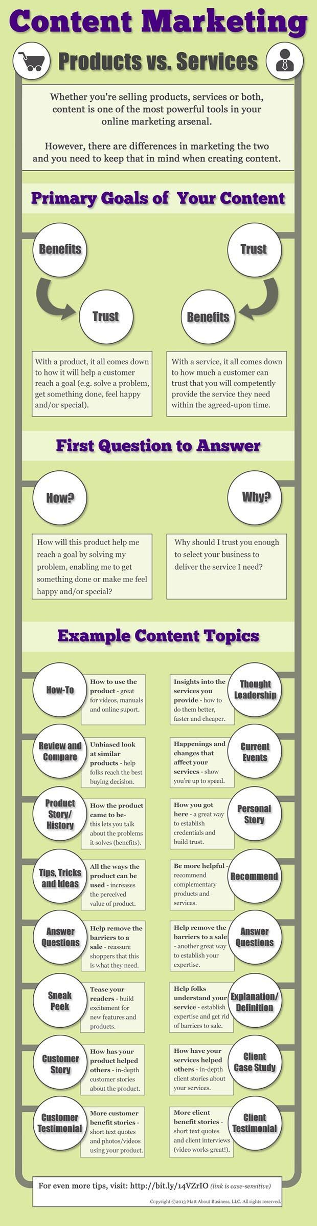 Small business marketing tips: Find the best content marketing ideas, whether you sell products or services. Pin this insightful infographic as a valuable source of ideas for YOUR business!