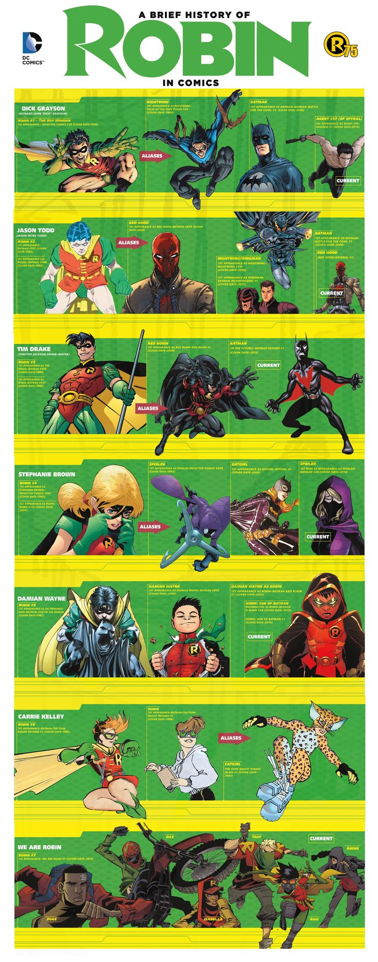 A brief history of the Robins. The only one missing is the fairly obscure Helena Wayne (Bruce and Selina's daughter) of Earth 2.