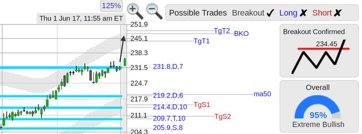 StockConsultant.com - $HUM (HUM) Humana stock breakout, strong day for healthcare stocks, analysis chart