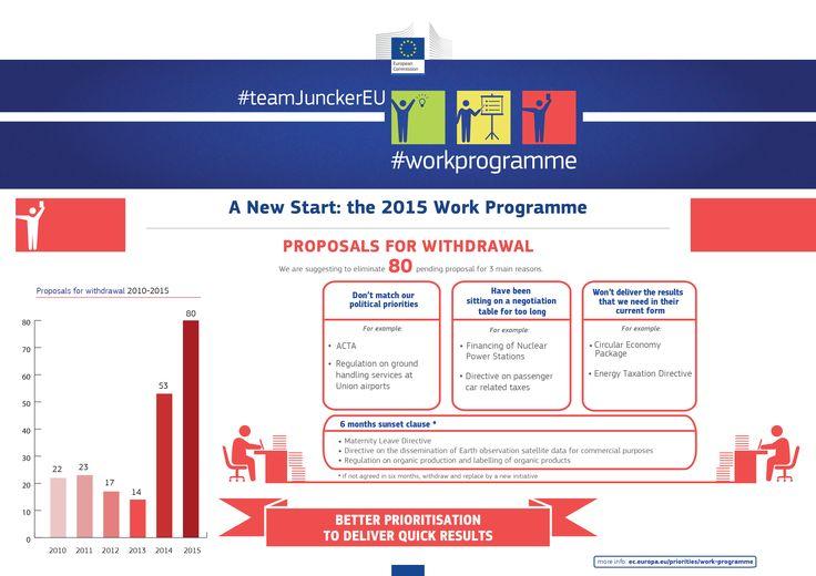 The 2015 Work Programme: Clearing the decks (proposals for withdrawal) #teamJunckerEU #workprogramme