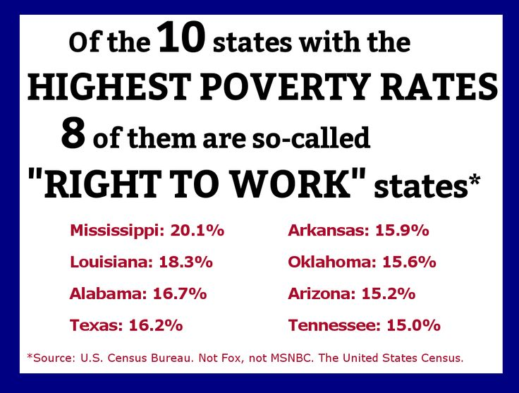 Of the 10 states with the highest poverty 8 of them are right to work for less states.