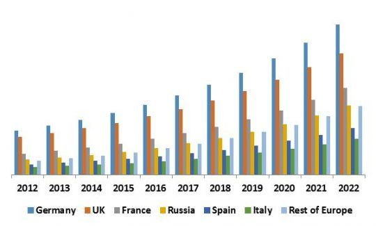 Global Managed Security Services Revenue Share by Region– 2015 (in %)
