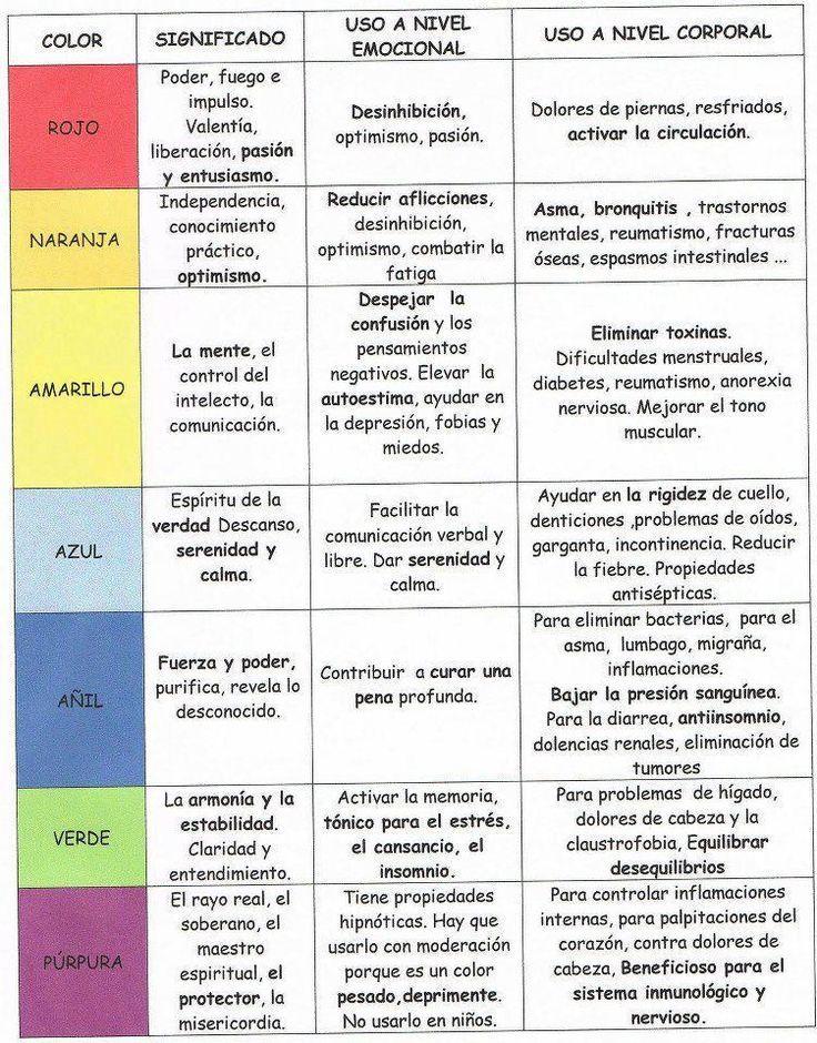 Colores, chacras y emociones. Significado #reiki www.reikiadistancia.org