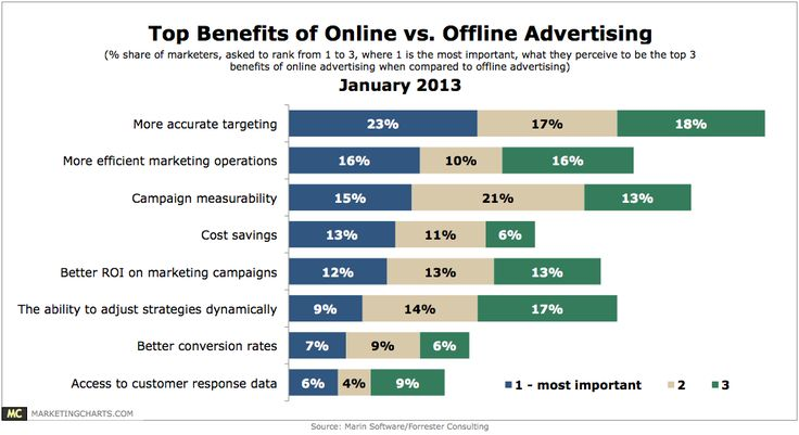 emarketer advantages of online advertising - Szukaj w Google