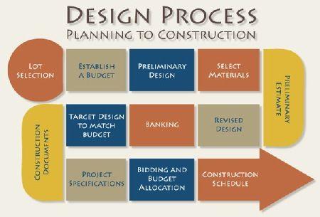 The Design Process Interior