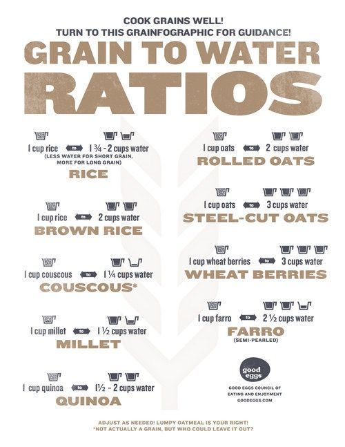 What's the right grain-to-water ratio? Do you use the same amount of water for rolled oats and steel cut oats? This chart will tell you.