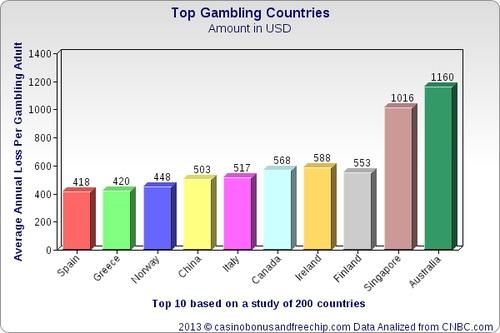 united states casino age
