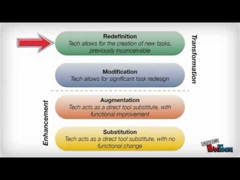 The SAMR Model Explained By Students - YouTube