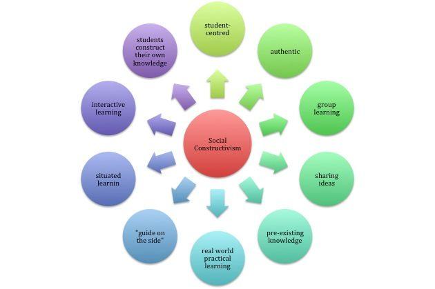 Erin's EDUC1049 Blog: Social Constructivism