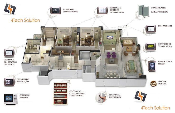 automação residencial e sustentabilidade,energia renovável (eólica e solar), tratamento de esgoto,telhado verde, som ambiente, home theater