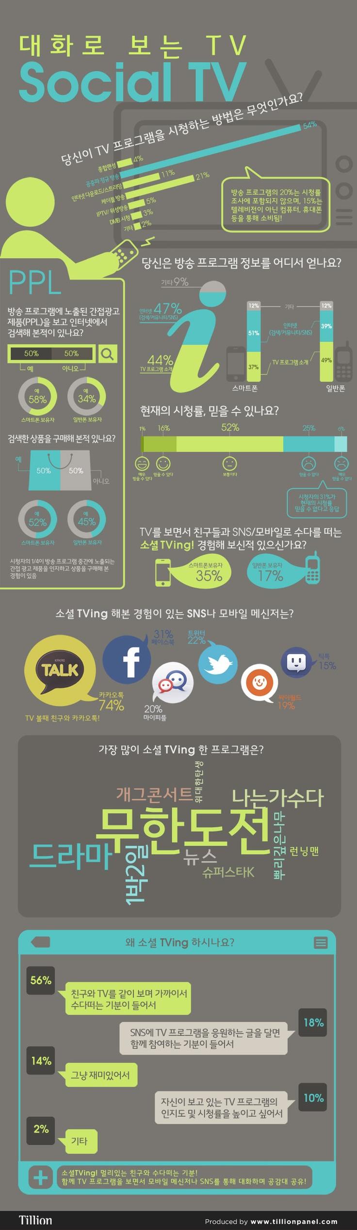 대화로 보는 TV Social TV