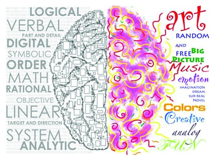 We worden geboren met een dominante rechterhersenhelft. Rond onze vierde levensjaar veranderd dit. Welke hersenhelft is bij jouw dominant?