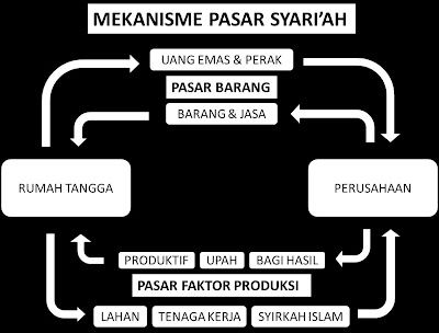 Pasar Syariah