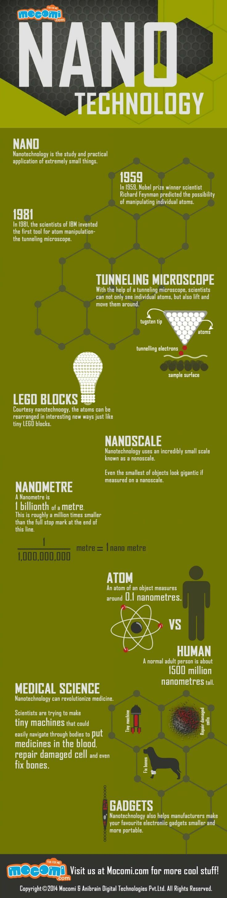 What is Nanotechnology? – Biology for Kids