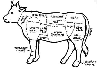 Diagram For Butchering Pig. Diagram. Find Image About Wiring ...