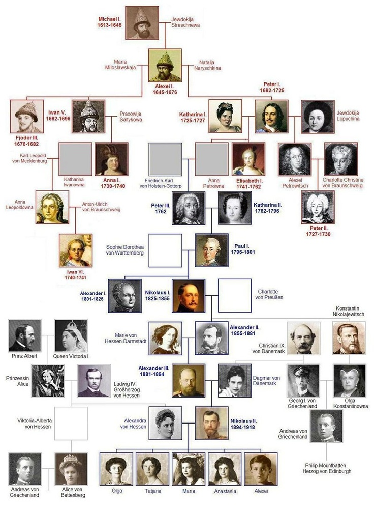 History Lesson How Prince Philip Is Related To The Russian Czar