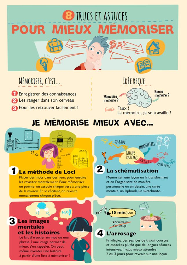 pour mieux mémoriser #collège #mémorisation #organisation #apprendre #mémoir…