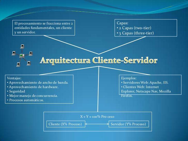 Arquitectura cliente- servidor